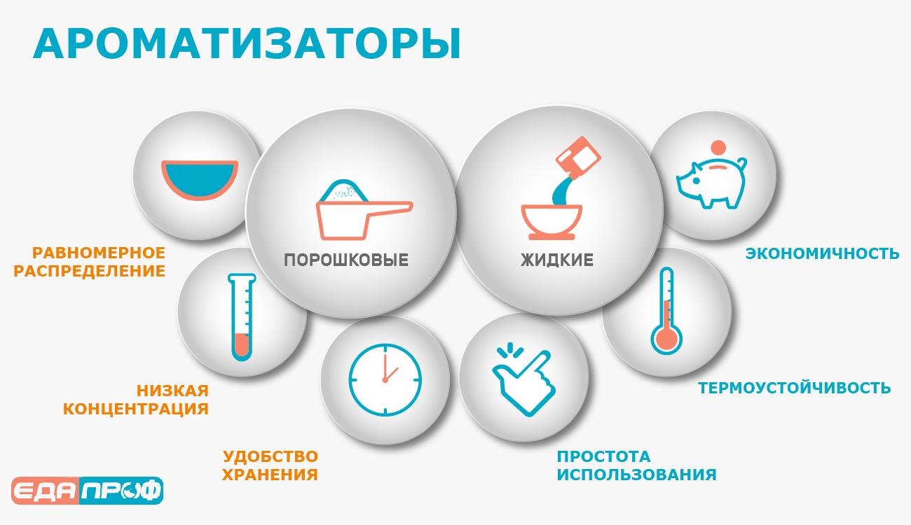Виды пищевых ароматизаторов: Сухие и жидкие. Инфографика